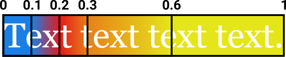 White text on a multi-colored background (gradient: combined colors - blue, red, yellow). The text is divided by percentage into sections: 10%, 20%, 30%, 60%, 100%.