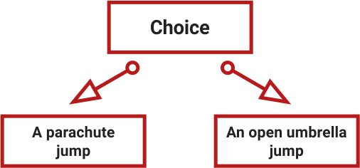 What choice should be avoided. A choice which is too obvious: a parachute jump or an open umbrella jump.