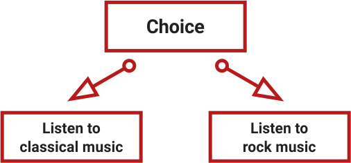 What choice should be avoided. A choice which does not affect the course of the game: listen to classical music or listen to rock music.