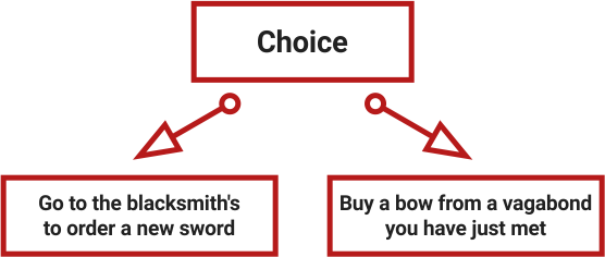 What choice should be avoided. The results of choices should meet players' expectations: go to the blacksmith`s to order a new sword or buy a bow from a vagabond you have just met.