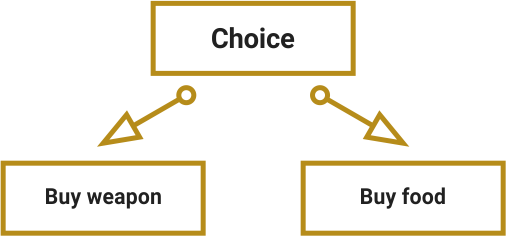 Examples of well-structured choices. A choice which is based on information gained by players or on observation made by players: buy weapon or buy food.