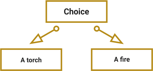 Examples of well-structured choices. A tactical choice which is based on players' previous decisions: a torch or a fire.