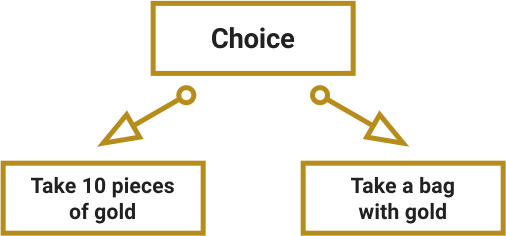 Examples of well-structured choices. A choice based on risk: take 10 pieces of gold or take a bag with gold.