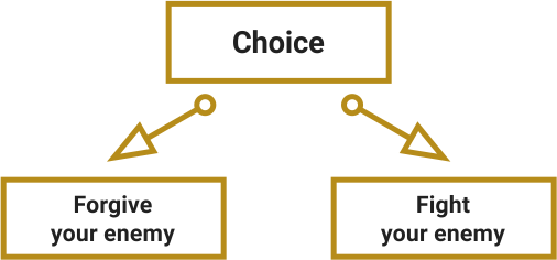 Examples of well-structured choices. A moral choice: forgive your enemy or fight your enemy.