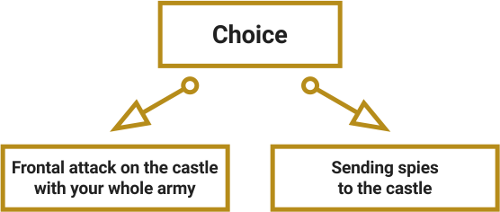 Examples of well-structured choices. A strategical choice: frontal attack on the castle with your whole army or sending spies to the castle.